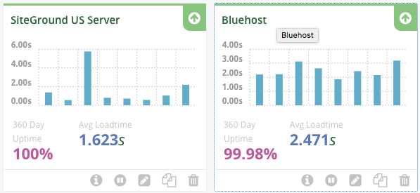 Siteground vs bluehost uptime