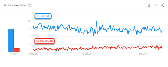 SiteGround vs. Bluehost google trends