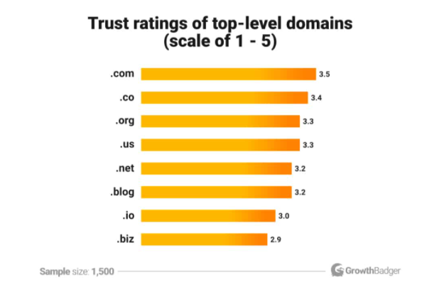 What is a new domain extension and why you want it
